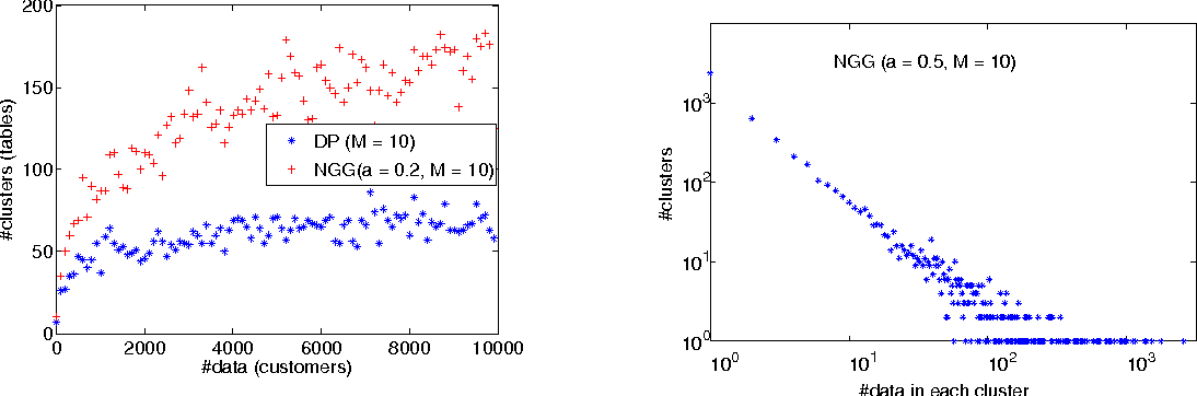 Figure 3 for Theory of Dependent Hierarchical Normalized Random Measures