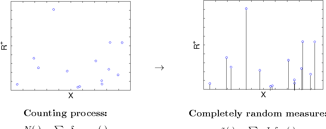 Figure 1 for Theory of Dependent Hierarchical Normalized Random Measures