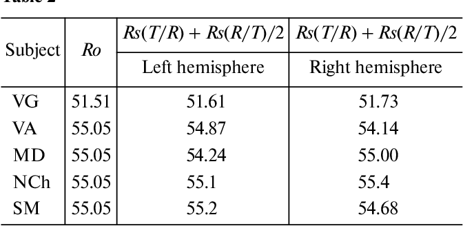 Table 2 from The meaning of the Weber-Fechner law: IV  The