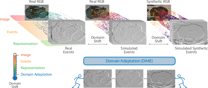 Figure 1 for DA4Event: towards bridging the Sim-to-Real Gap for Event Cameras using Domain Adaptation