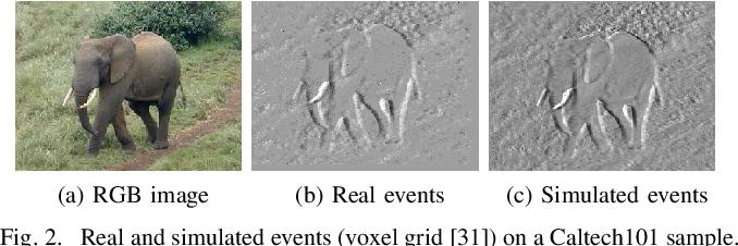 Figure 2 for DA4Event: towards bridging the Sim-to-Real Gap for Event Cameras using Domain Adaptation
