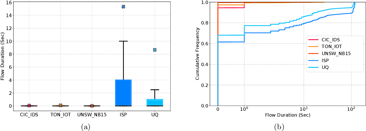 Figure 4 for Benchmarking the Benchmark -- Analysis of Synthetic NIDS Datasets