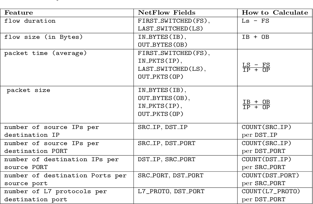 Figure 3 for Benchmarking the Benchmark -- Analysis of Synthetic NIDS Datasets