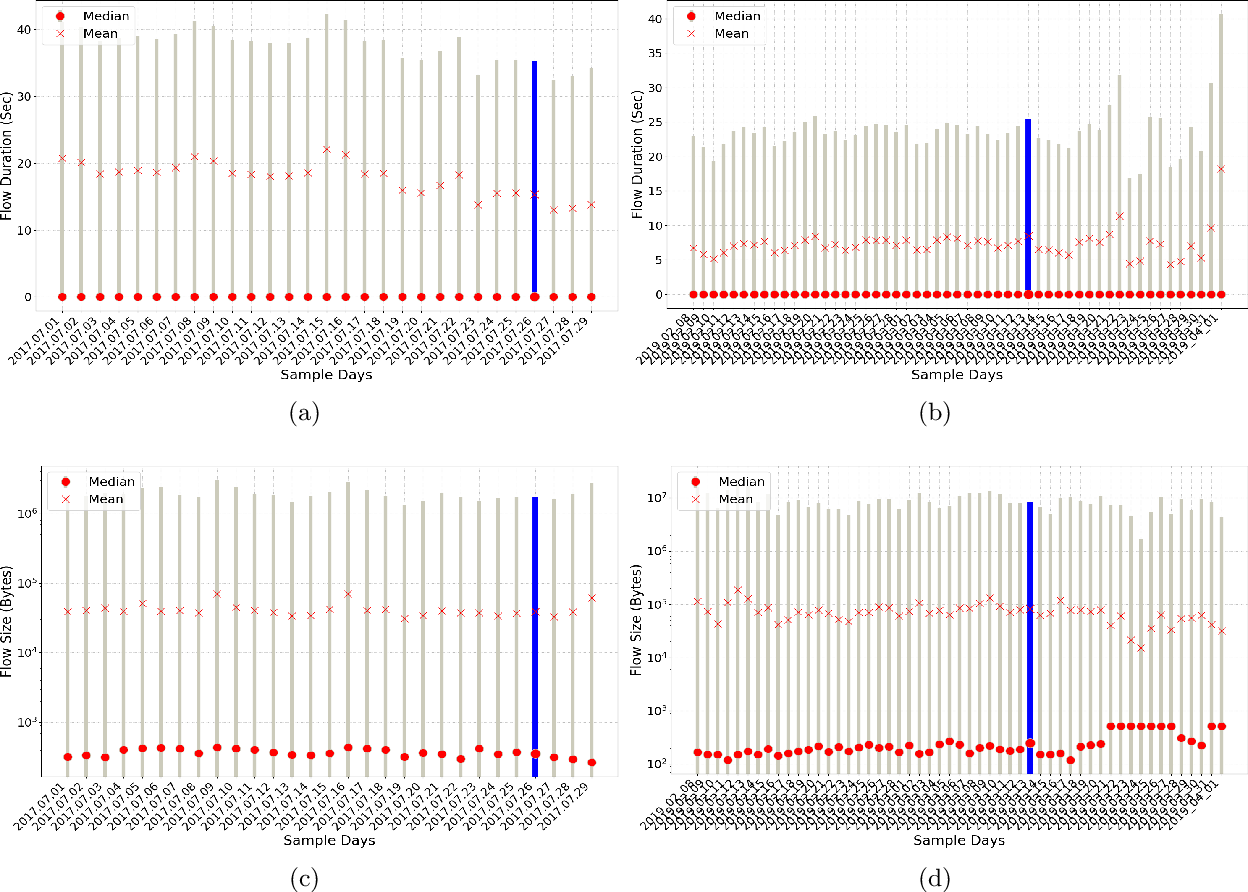 Figure 2 for Benchmarking the Benchmark -- Analysis of Synthetic NIDS Datasets