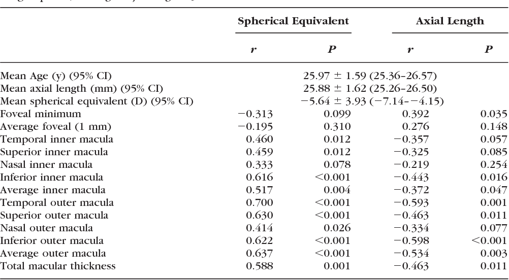 Table 5 from Regional variations in the relationship between