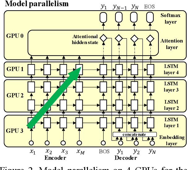 Figure 3 for Hybrid Data-Model Parallel Training for Sequence-to-Sequence Recurrent Neural Network Machine Translation