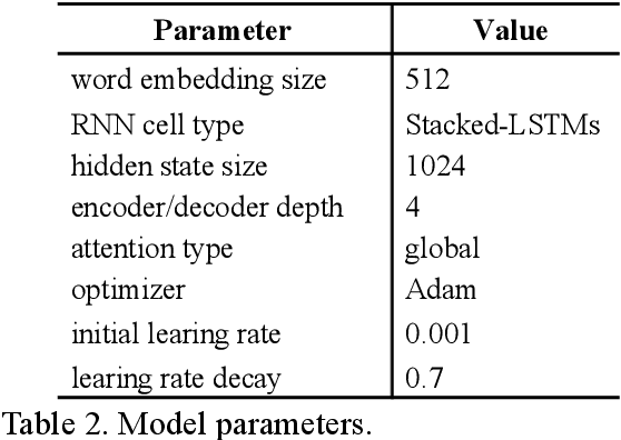 Figure 4 for Hybrid Data-Model Parallel Training for Sequence-to-Sequence Recurrent Neural Network Machine Translation