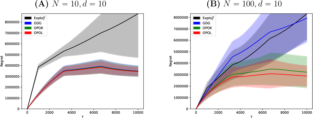 Figure 2 for Low-rank Bandit Methods for High-dimensional Dynamic Pricing