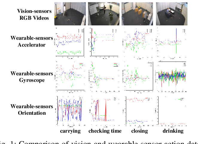 Figure 1 for Semantics-aware Adaptive Knowledge Distillation for Sensor-to-Vision Action Recognition