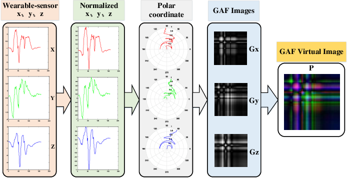 Figure 3 for Semantics-aware Adaptive Knowledge Distillation for Sensor-to-Vision Action Recognition