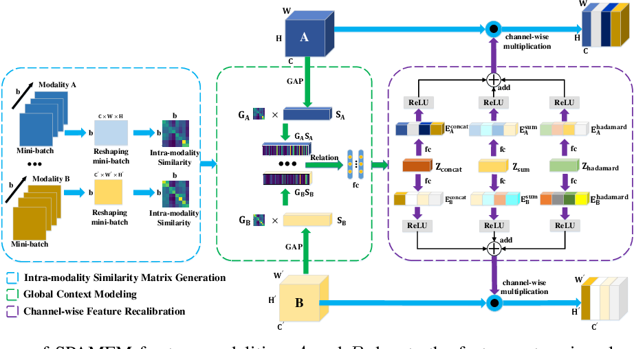 Figure 4 for Semantics-aware Adaptive Knowledge Distillation for Sensor-to-Vision Action Recognition