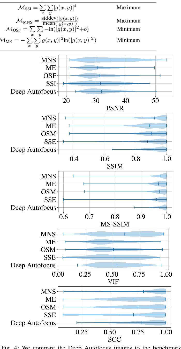 Figure 3 for Deep Autofocus for Synthetic Aperture Sonar