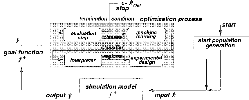 Figure 3. ML-Opt overview.
