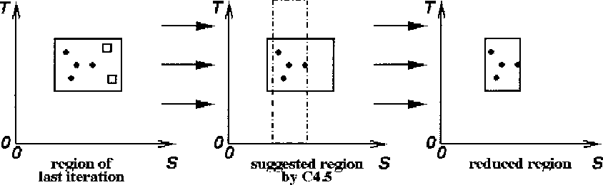 Figure 7. Reduction of a region.