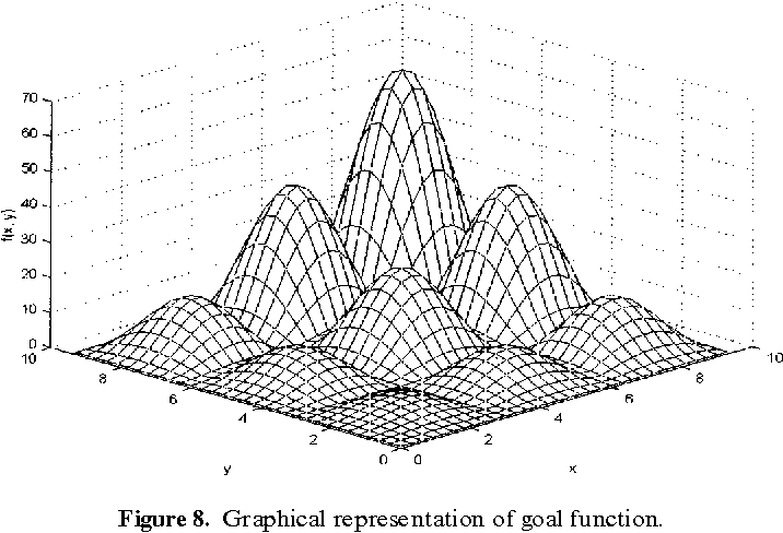 Figure 8. Graphical representation of goal function.