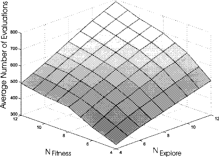 Figure 11. Variation of internal parameter: Average number of evaluations.