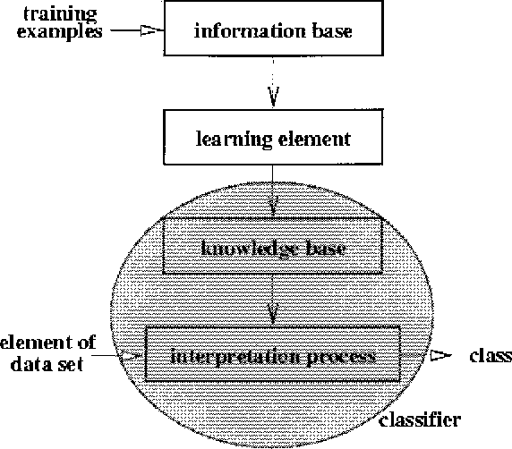 Figure 1. Inductive learning methodology.