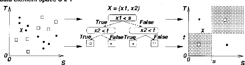 Figure 2. C4.5 classification example.