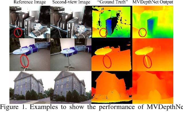 Figure 1 for MVDepthNet: Real-time Multiview Depth Estimation Neural Network