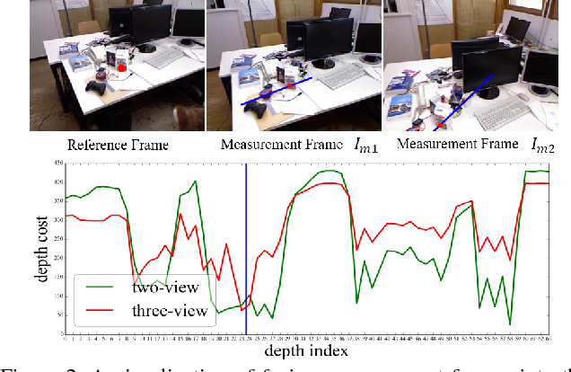 Figure 3 for MVDepthNet: Real-time Multiview Depth Estimation Neural Network