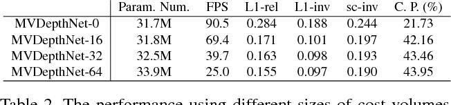 Figure 4 for MVDepthNet: Real-time Multiview Depth Estimation Neural Network