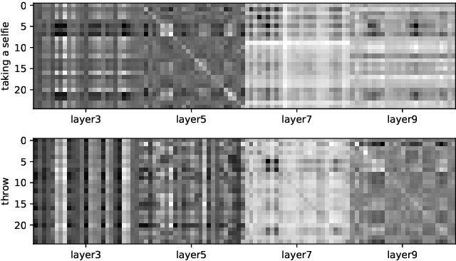 Figure 2 for Skeleton-Based Action Recognition with Multi-Stream Adaptive Graph Convolutional Networks