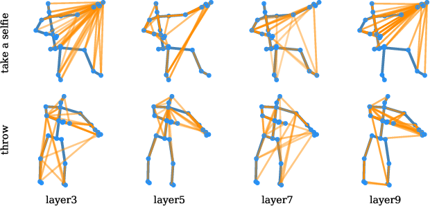 Figure 4 for Skeleton-Based Action Recognition with Multi-Stream Adaptive Graph Convolutional Networks