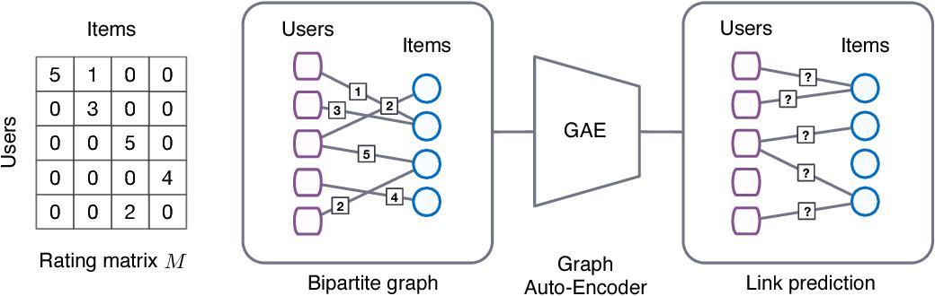 Figure 1 for Graph Convolutional Matrix Completion
