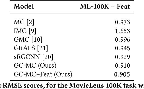 Figure 4 for Graph Convolutional Matrix Completion