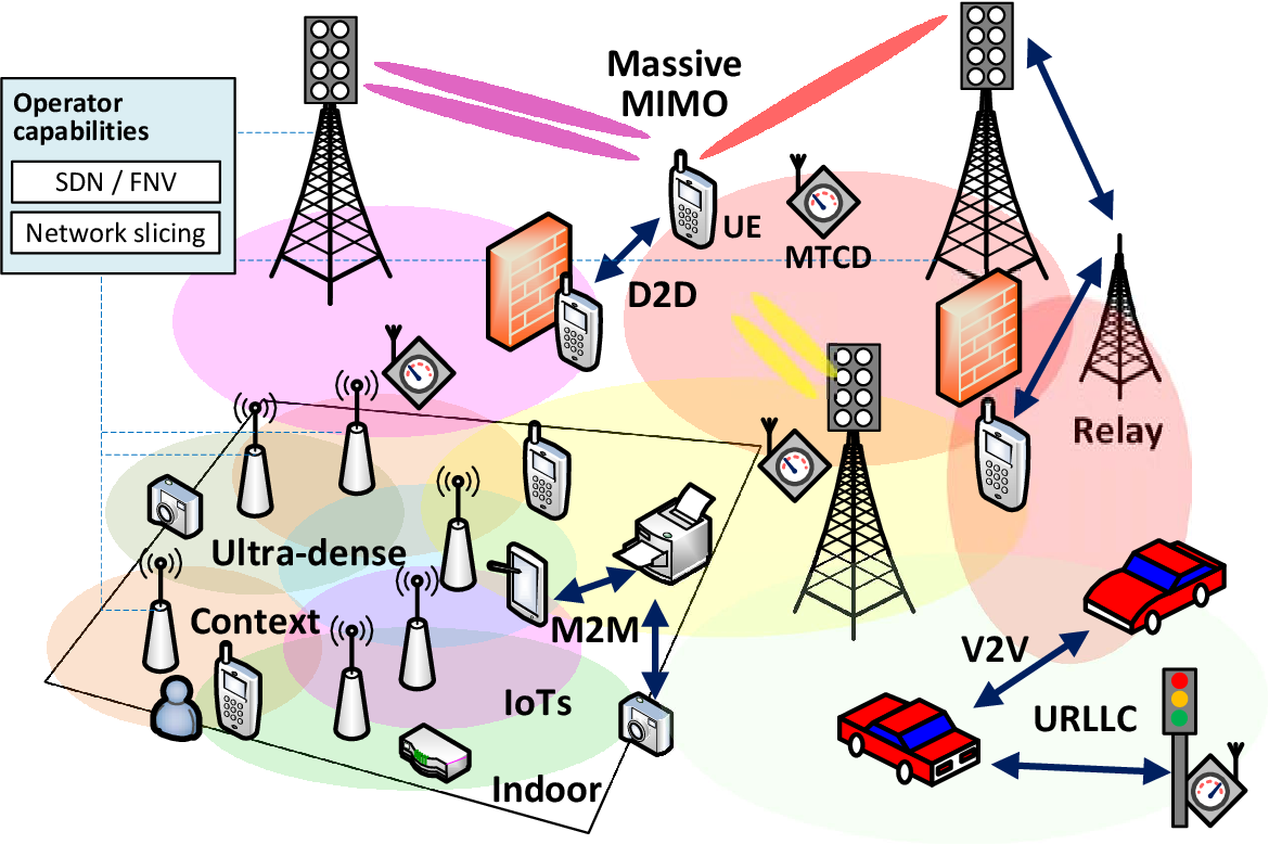 PDF] Context-Aware Self-Healing for Small Cell Networks