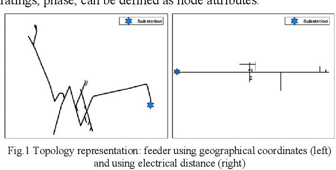 Figure 3 for FeederGAN: Synthetic Feeder Generation via Deep Graph Adversarial Nets