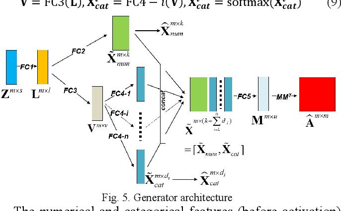 Figure 4 for FeederGAN: Synthetic Feeder Generation via Deep Graph Adversarial Nets