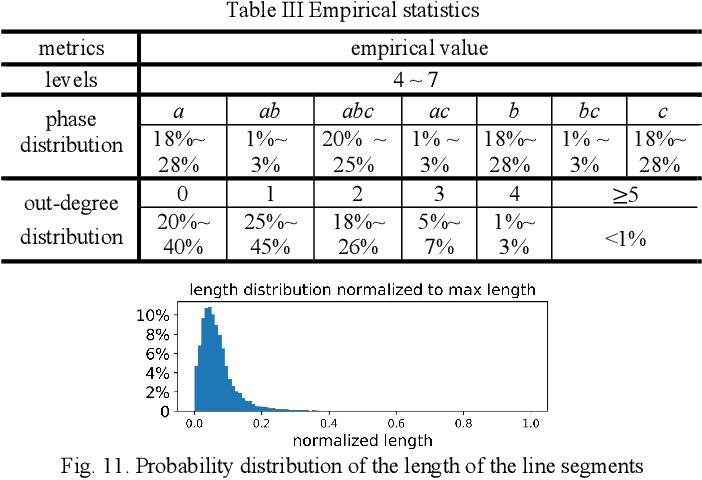 Figure 2 for FeederGAN: Synthetic Feeder Generation via Deep Graph Adversarial Nets
