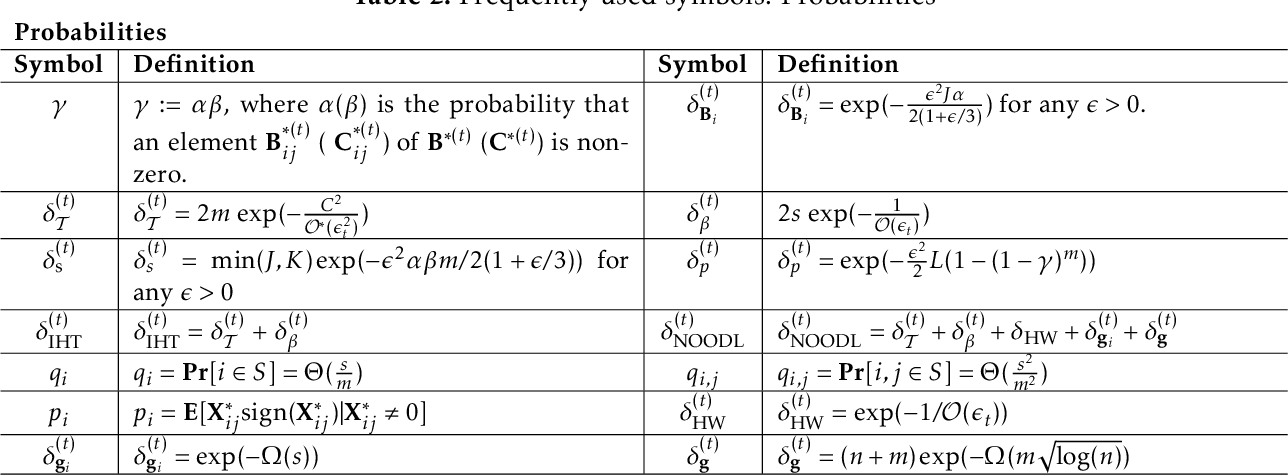 Figure 4 for Provable Online CP/PARAFAC Decomposition of a Structured Tensor via Dictionary Learning
