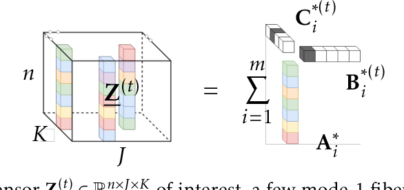 Figure 1 for Provable Online CP/PARAFAC Decomposition of a Structured Tensor via Dictionary Learning