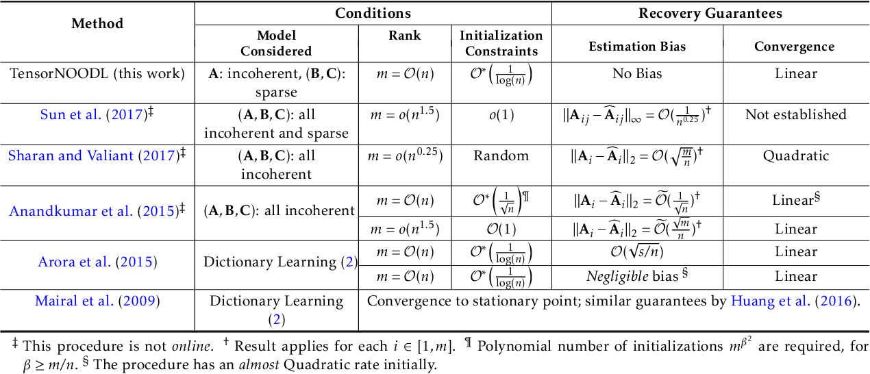 Figure 2 for Provable Online CP/PARAFAC Decomposition of a Structured Tensor via Dictionary Learning