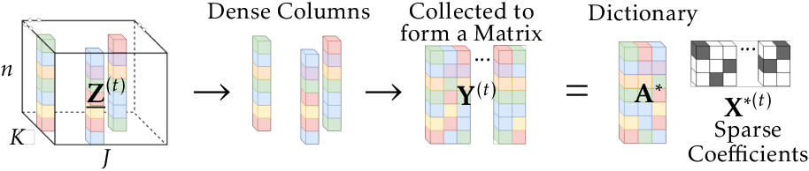 Figure 3 for Provable Online CP/PARAFAC Decomposition of a Structured Tensor via Dictionary Learning