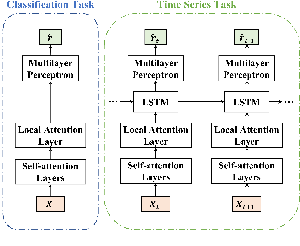 Figure 1 for Structured Self-Attention Weights Encode Semantics in Sentiment Analysis