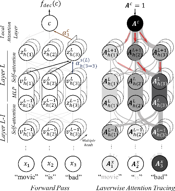 Figure 3 for Structured Self-Attention Weights Encode Semantics in Sentiment Analysis