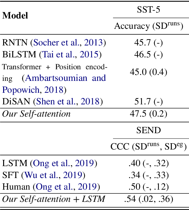 Figure 2 for Structured Self-Attention Weights Encode Semantics in Sentiment Analysis