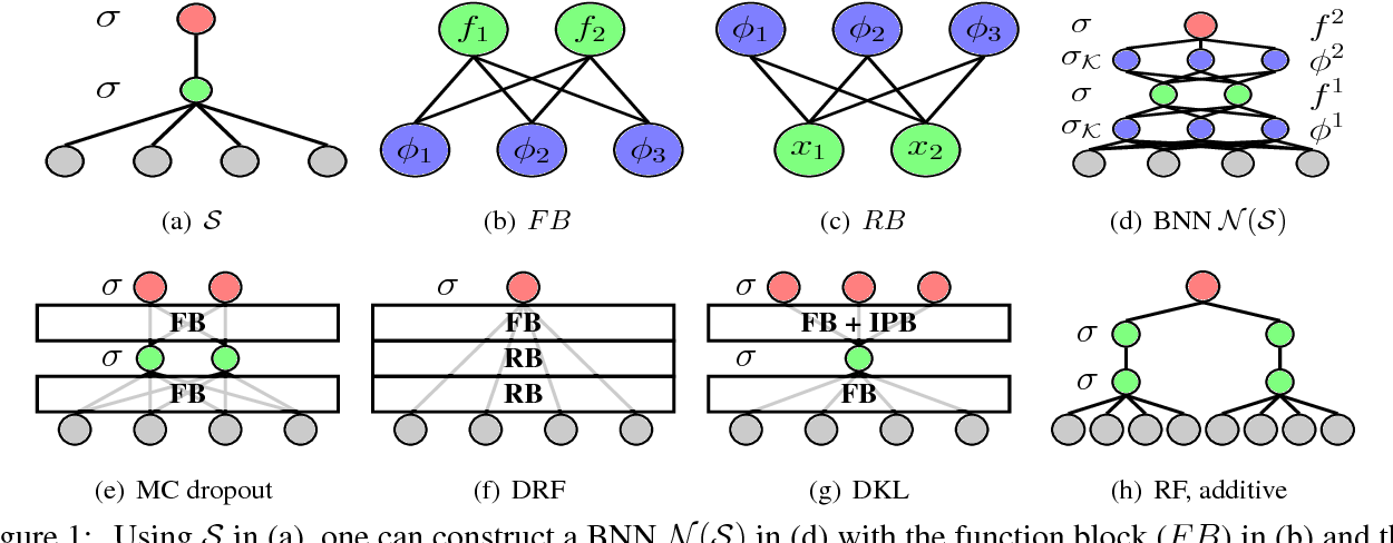 Figure 1 for Building Bayesian Neural Networks with Blocks: On Structure, Interpretability and Uncertainty