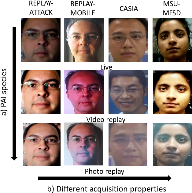 Figure 1 for On the Generalisation Capabilities of Fisher Vector based Face Presentation Attack Detection