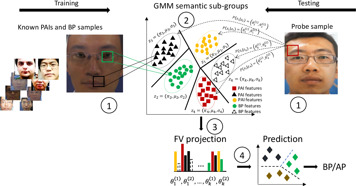 Figure 3 for On the Generalisation Capabilities of Fisher Vector based Face Presentation Attack Detection