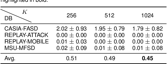 Figure 4 for On the Generalisation Capabilities of Fisher Vector based Face Presentation Attack Detection