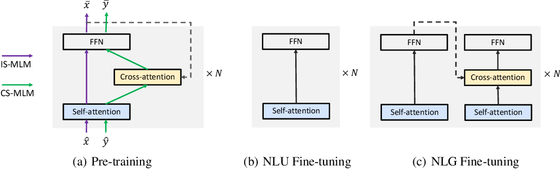 Figure 1 for VECO: Variable Encoder-decoder Pre-training for Cross-lingual Understanding and Generation