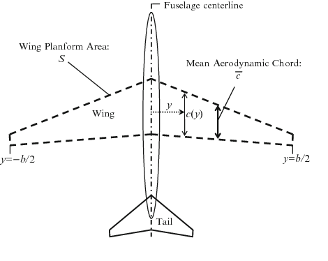 Figure 43 From Apricot Aerospace Prototyping Control Toolbox A