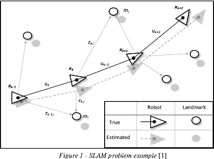Figure 1 from An implementation of SLAM with extended Kalman filter