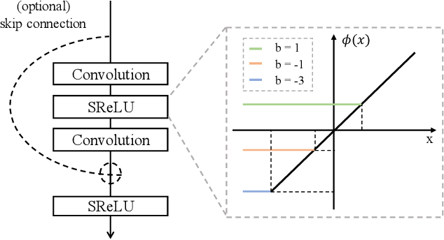Figure 1 for Deep Isometric Learning for Visual Recognition