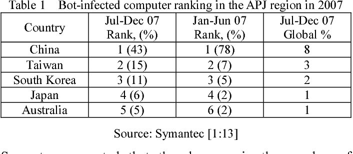 The prevalence of botnets in Taiwan and China - Semantic Scholar