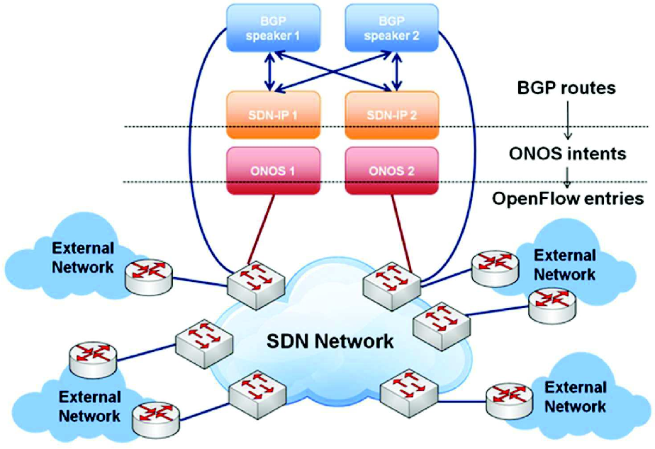 Sdn Based Ip And Layer 2 Services With An Open Networking Operating
